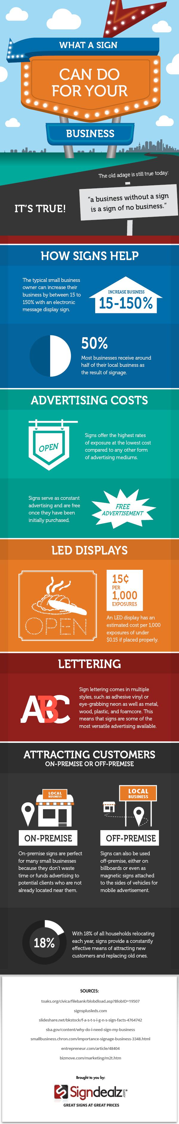 business signs infographic information denver