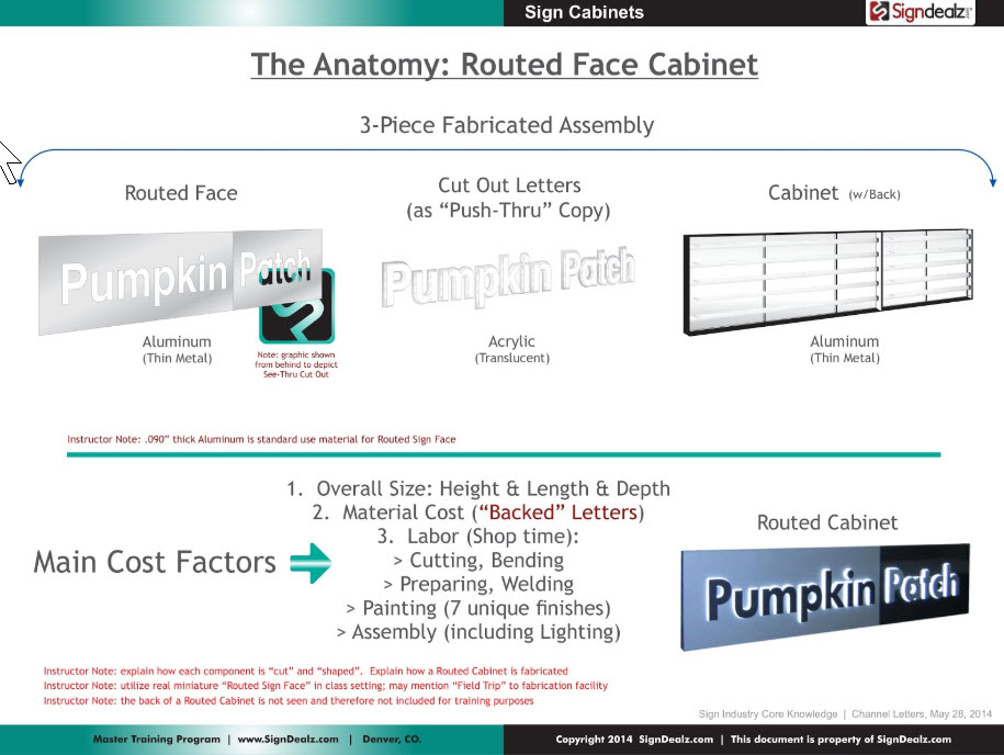 Anatomy of a Routed Face Sign Cabinet