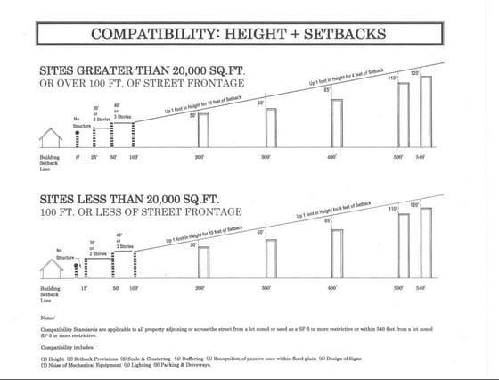 Austin TX_height_setbacks