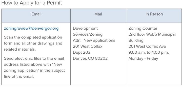 Denver Zoning Chart